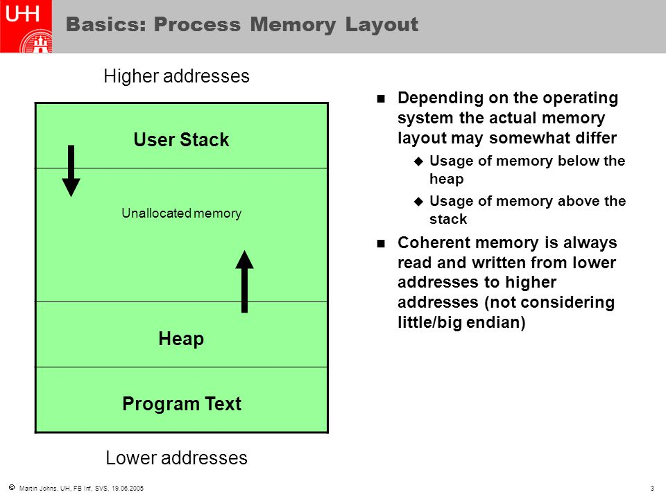  Martin Johns, UH, FB Inf, SVS, 19.06.20054 Basics: The Stack vs.