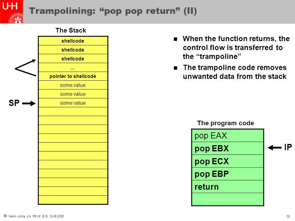 """ Martin Johns, UH, FB Inf, SVS, 19.06.200538 Trampolining: """"pop pop return"""" (II) shellcode … pointer to shellcode some value When the function return"""
