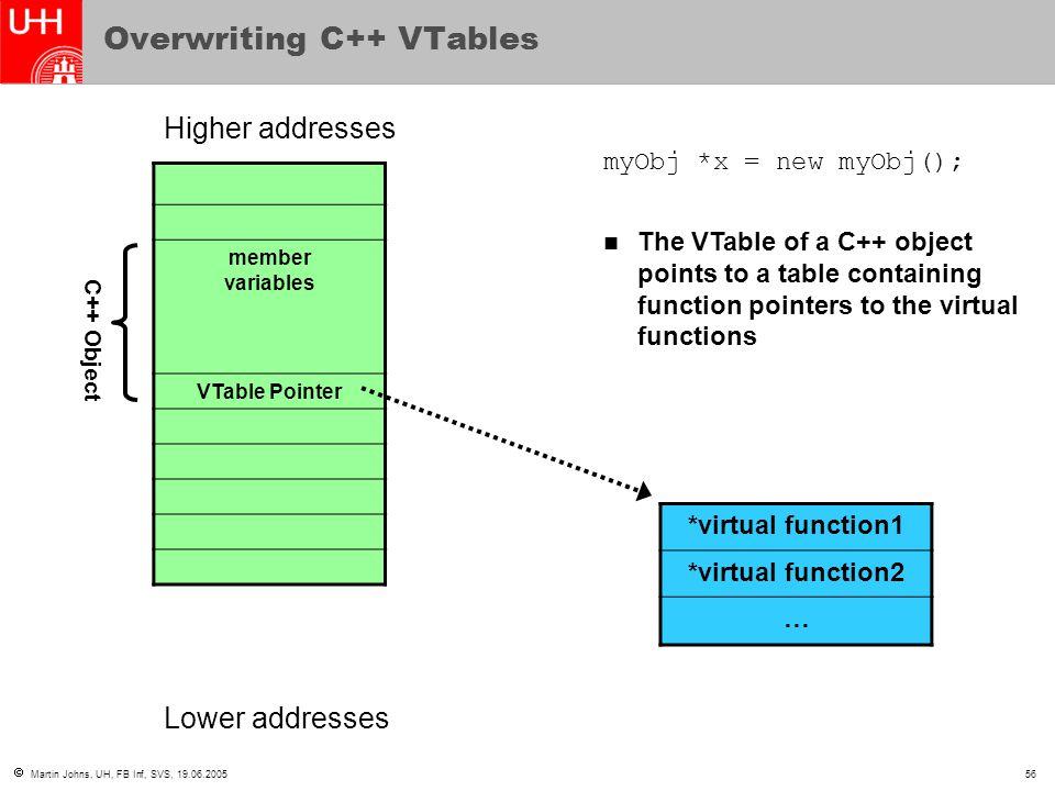  Martin Johns, UH, FB Inf, SVS, 19.06.200556 Overwriting C++ VTables member variables VTable Pointer Higher addresses Lower addresses myObj *x = new