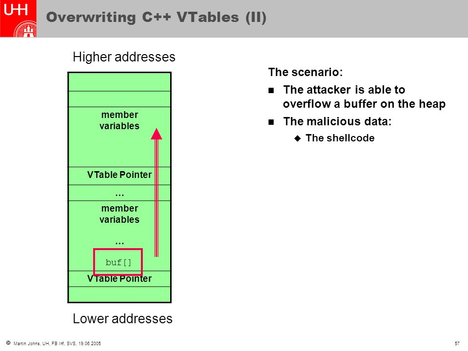  Martin Johns, UH, FB Inf, SVS, 19.06.200557 Overwriting C++ VTables (II) member variables VTable Pointer … member variables … buf[] VTable Pointer H