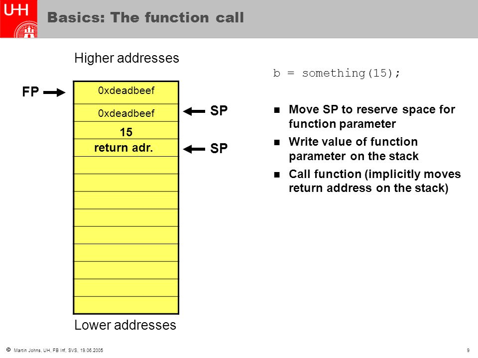  Martin Johns, UH, FB Inf, SVS, 19.06.200510 Basics: The function prolog 0xdeadbeef Higher addresses Lower addresses int something(int para){ int local_var;...