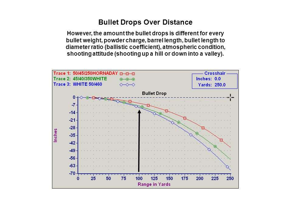 Bullet Drops Over Distance However, the amount the bullet drops is different for every bullet weight, powder charge, barrel length, bullet length to d