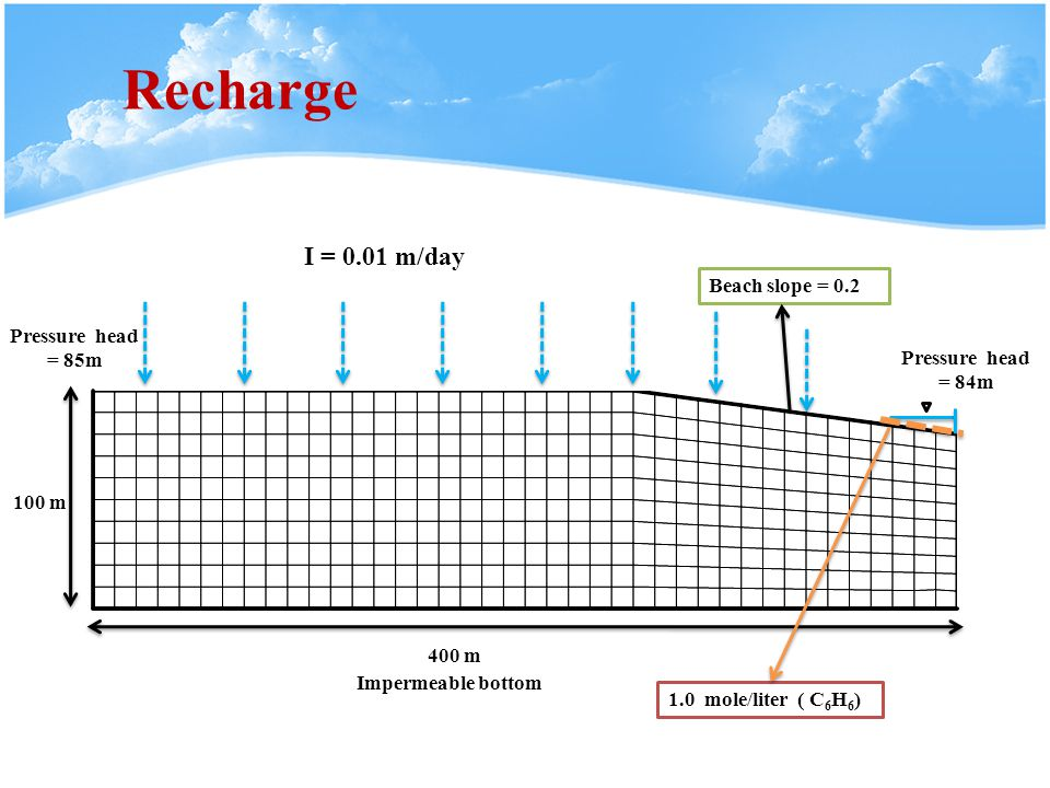 I = 0.01 m/day Recharge Pressure head = 85m 400 m 100 m Impermeable bottom Pressure head = 84m Beach slope = 0.2 1.0 mole/liter ( C 6 H 6 )
