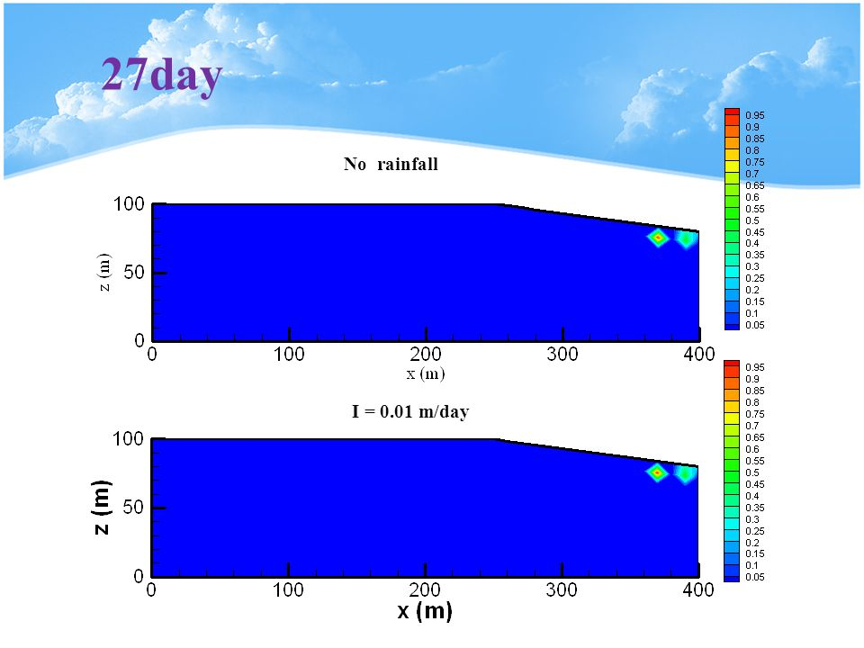 27day No rainfall I = 0.01 m/day