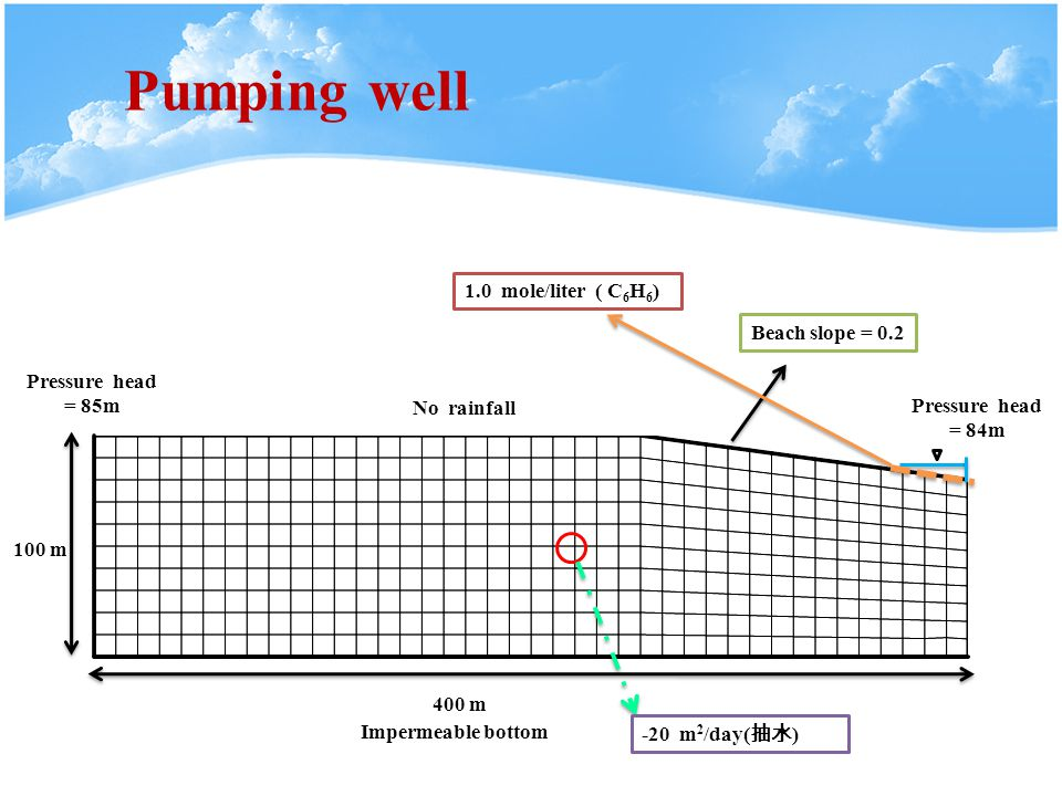 Pumping well Pressure head = 85m 400 m 100 m Impermeable bottom Beach slope = 0.2 No rainfall 1.0 mole/liter ( C 6 H 6 ) Pressure head = 84m -20 m 2 /day( 抽水 )