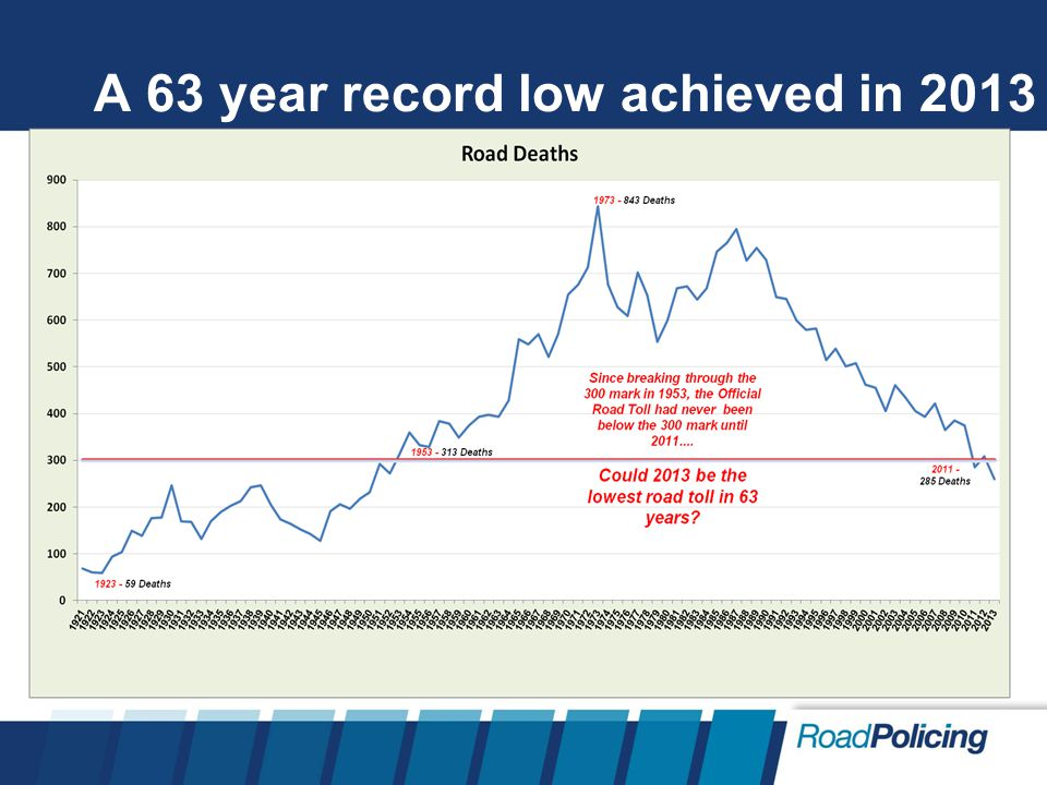 A 63 year record low achieved in 2013