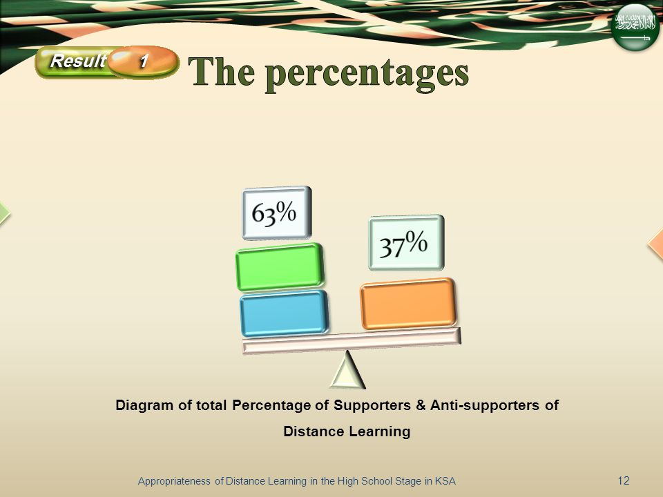 Appropriateness of Distance Learning in the High School Stage in KSA 12 The Supporters The anti- Supporters Diagram of total Percentage of Supporters & Anti-supporters of Distance Learning