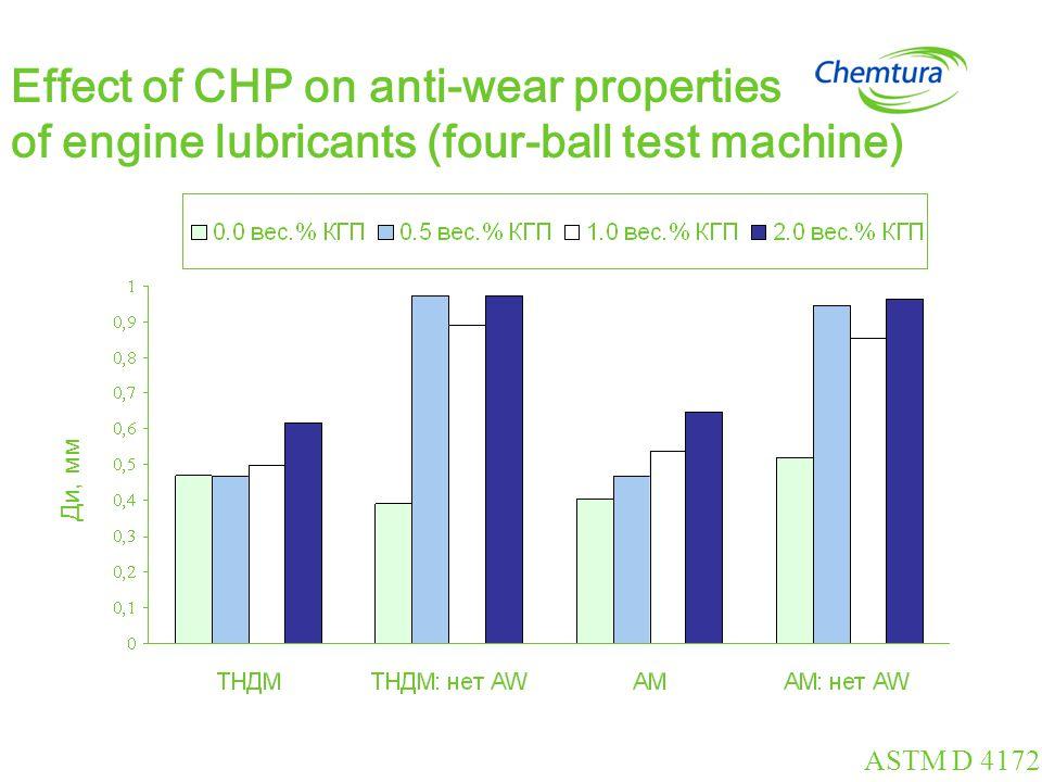 Effect of CHP on anti-wear properties of engine lubricants (Cameron-Plint) Ди, мм