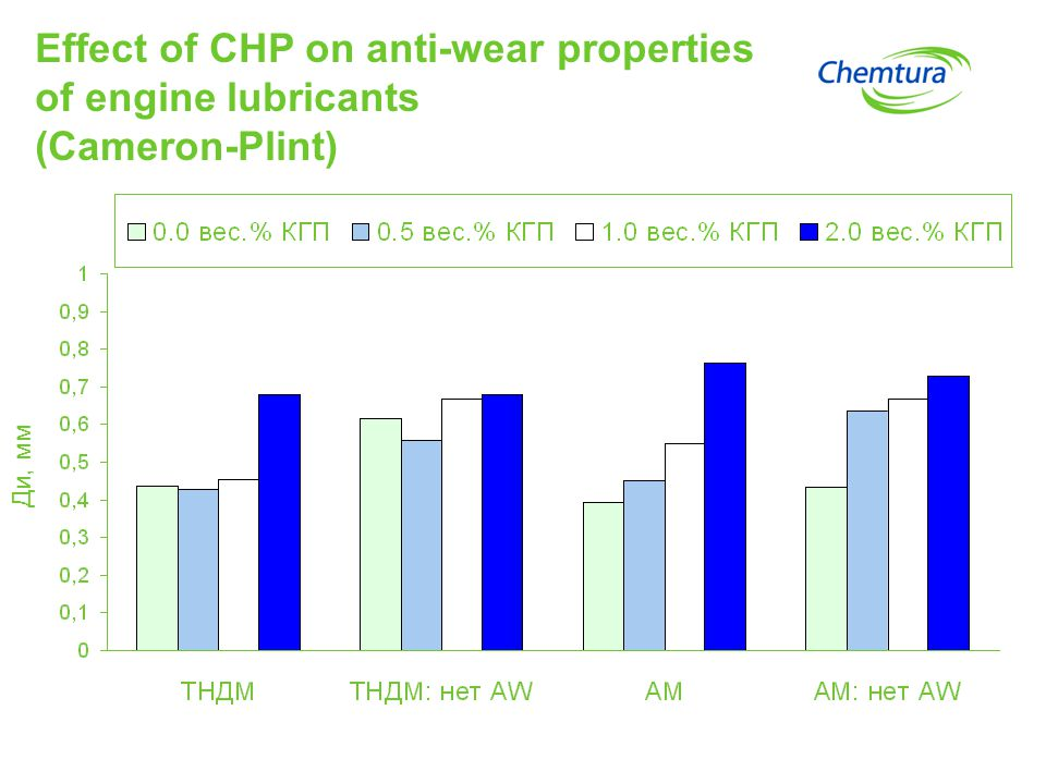 Conclusions As an anti-wear catalytic agent, CHP reliably distinguishes among lubricants with respect to anti- wear qualities in tests on a four-ball friction machine and the Cameron-Plint tribometer.