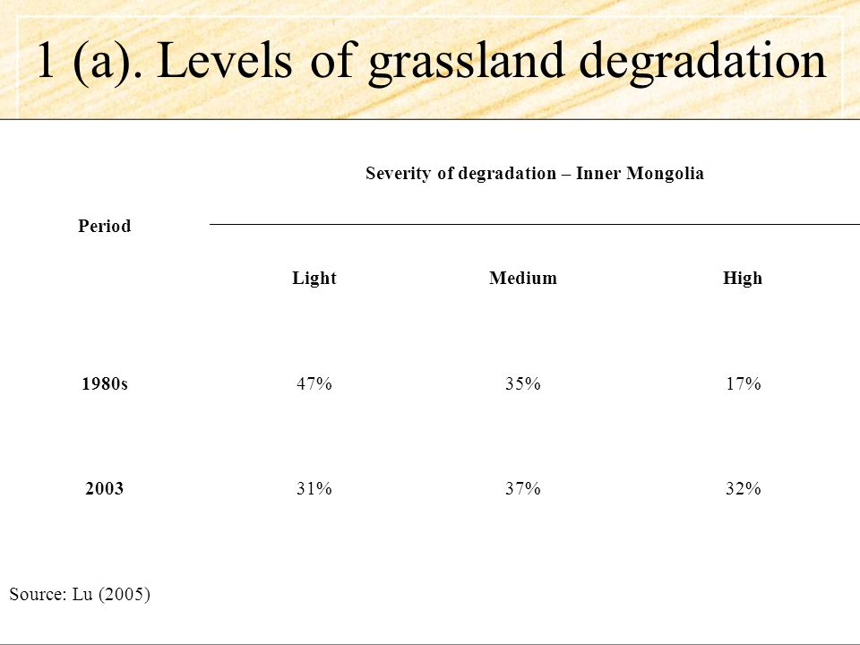 1 (a) Causes of degradation Non-livestock grazing pressure –Rodents –Insects Exposure of topsoil –Herb picking –Rip lines for tree planting & artificial grasses –Cultivation / land reclamation !!!.