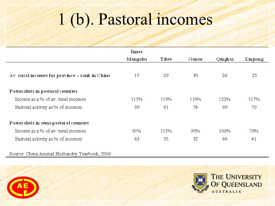 1 (b). Pastoral incomes