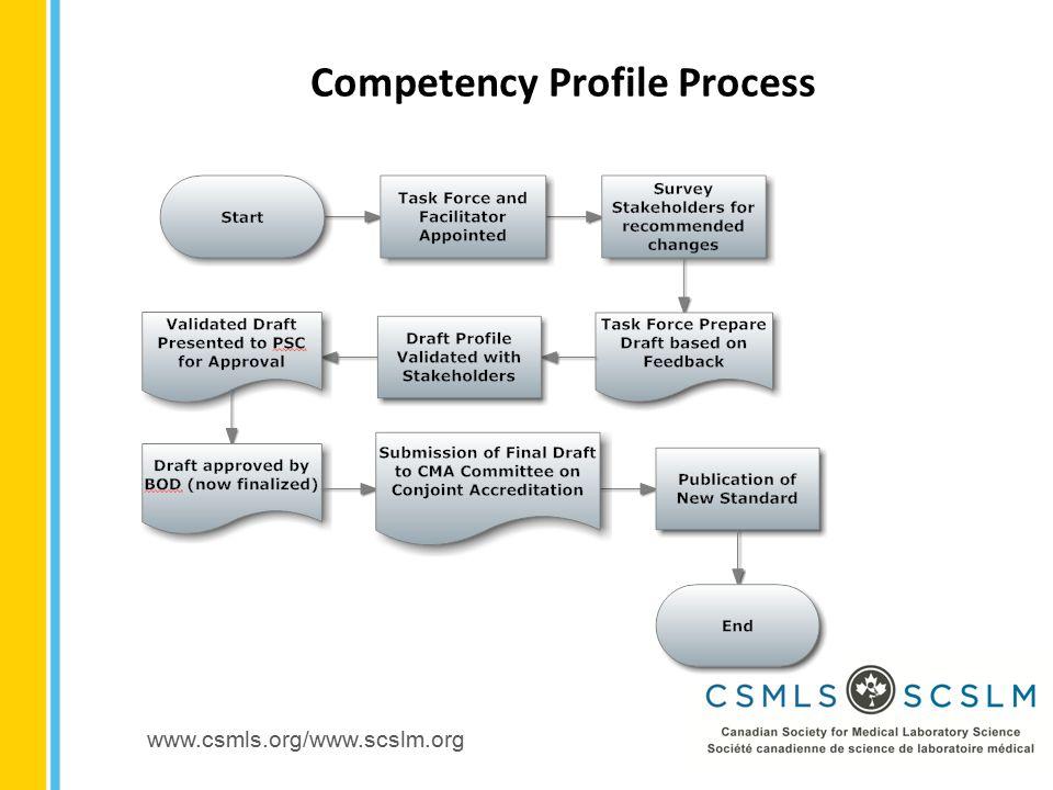 www.csmls.org/www.scslm.org Competency Profile Process