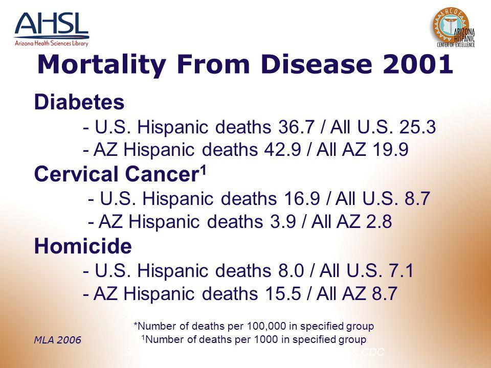MLA 2006 Mortality From Disease 2001 Diabetes - U.S. Hispanic deaths 36.7 / All U.S. 25.3 - AZ Hispanic deaths 42.9 / All AZ 19.9 Cervical Cancer 1 -