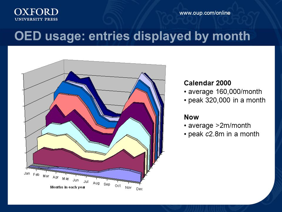 www.oup.com/online OED usage: entries displayed by month Calendar 2000 average 160,000/month peak 320,000 in a month Now average >2m/month peak c2.8m in a month