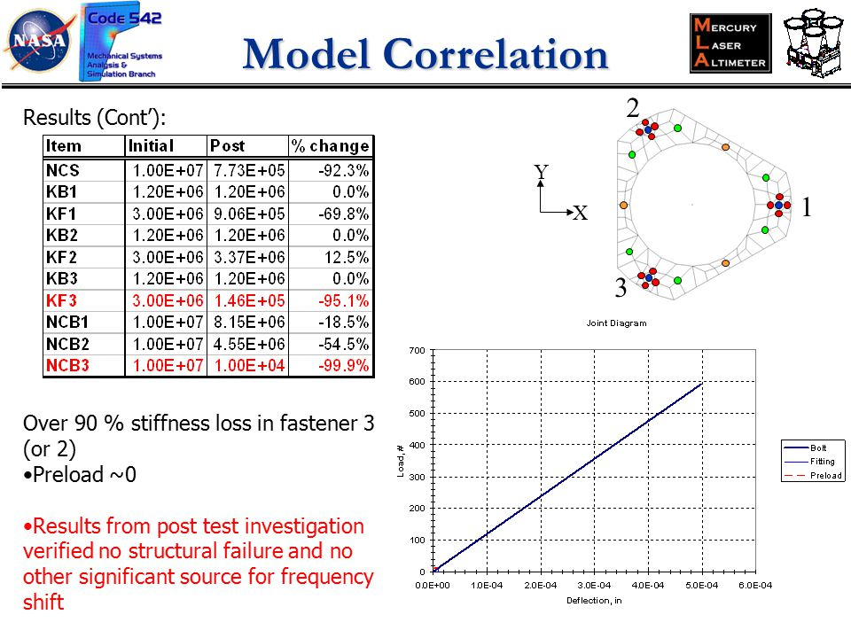 Results (Cont'): Over 90 % stiffness loss in fastener 3 (or 2) Preload ~0 Results from post test investigation verified no structural failure and no other significant source for frequency shift X Y 3 2 1 Model Correlation