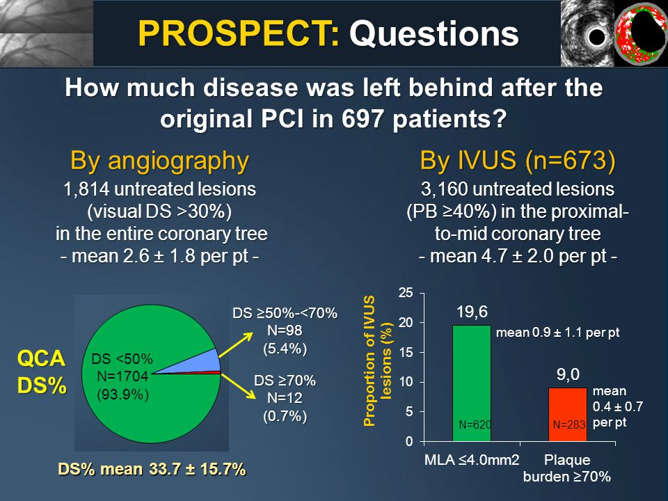 How much disease was left behind after the original PCI in 697 patients? N=283N=620 mean 0.9 ± 1.1 per pt mean 0.4 ± 0.7 per pt By angiography 1,814 u