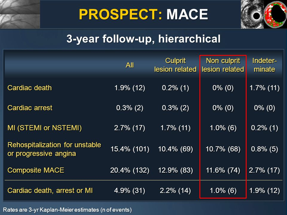 PROSPECT: MACE 3-year follow-up, hierarchical All Culprit lesion related Non culprit lesion related Indeter- minate Cardiac death 1.9% (12) 0.2% (1) 0% (0) 1.7% (11) Cardiac arrest 0.3% (2) 0% (0) MI (STEMI or NSTEMI) 2.7% (17) 1.7% (11) 1.0% (6) 0.2% (1) Rehospitalization for unstable or progressive angina 15.4% (101) 10.4% (69) 10.7% (68) 0.8% (5) Composite MACE 20.4% (132) 12.9% (83) 11.6% (74) 2.7% (17) Cardiac death, arrest or MI 4.9% (31) 2.2% (14) 1.0% (6) 1.9% (12) Rates are 3-yr Kaplan-Meier estimates (n of events)