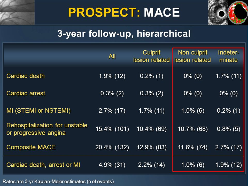 PROSPECT: MACE 3-year follow-up, hierarchical All Culprit lesion related Non culprit lesion related Indeter- minate Cardiac death 1.9% (12) 0.2% (1) 0