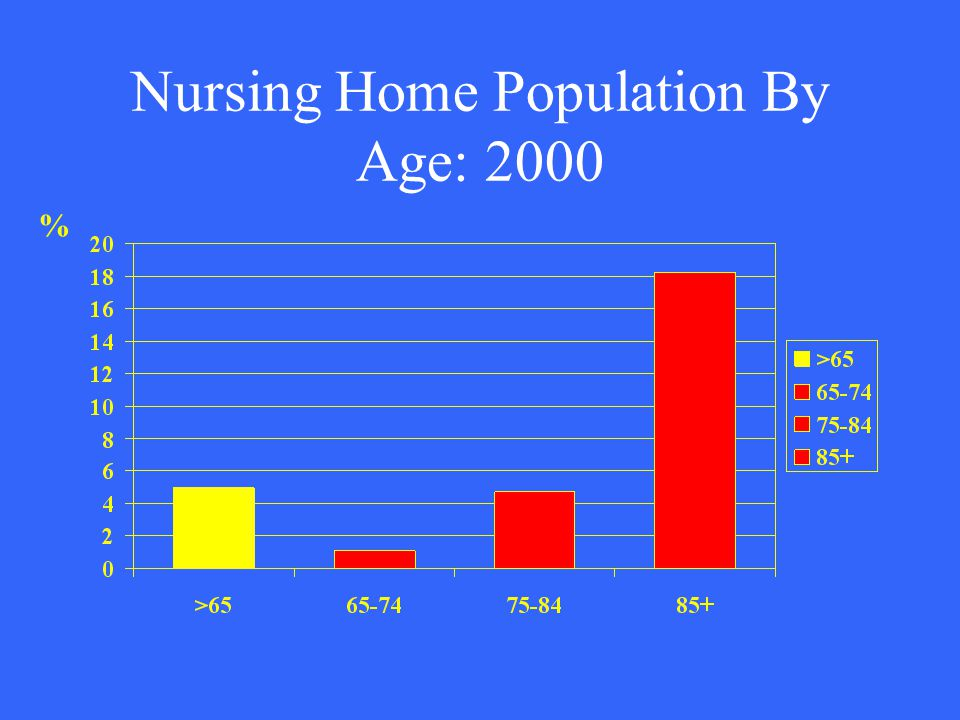 Nursing Home Population By Age: 2000 %