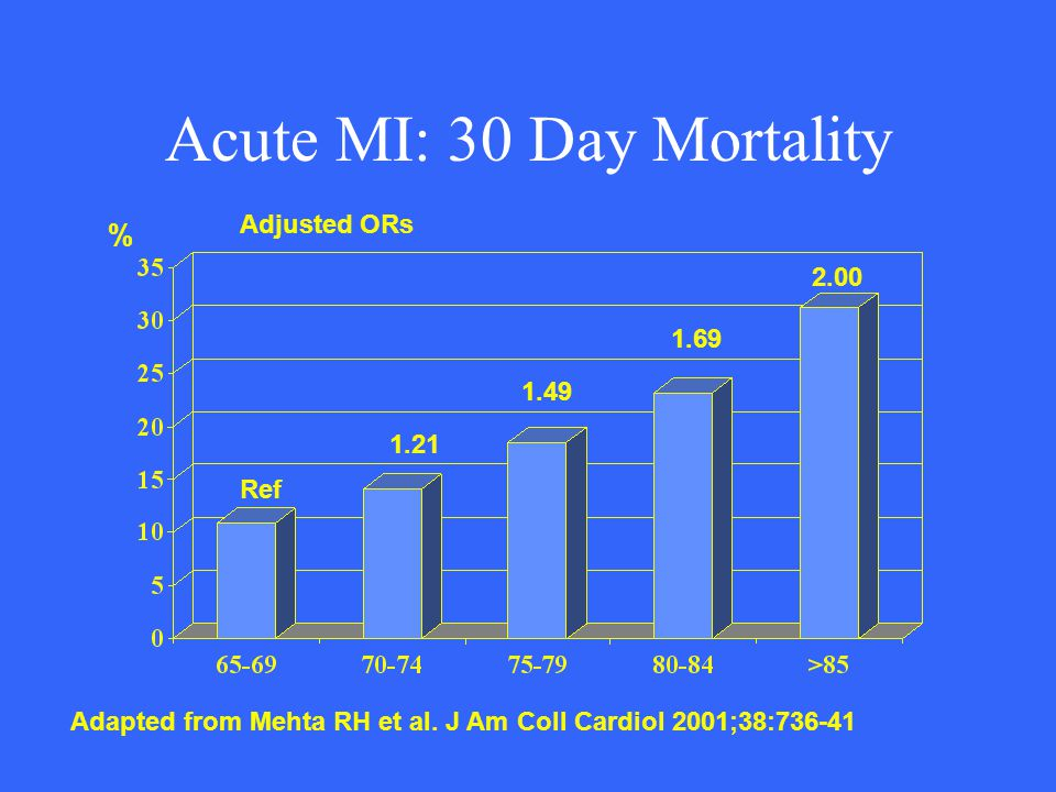 Acute MI: 30 Day Mortality Adapted from Mehta RH et al. J Am Coll Cardiol 2001;38:736-41 Ref 1.21 1.49 1.69 2.00 Adjusted ORs %