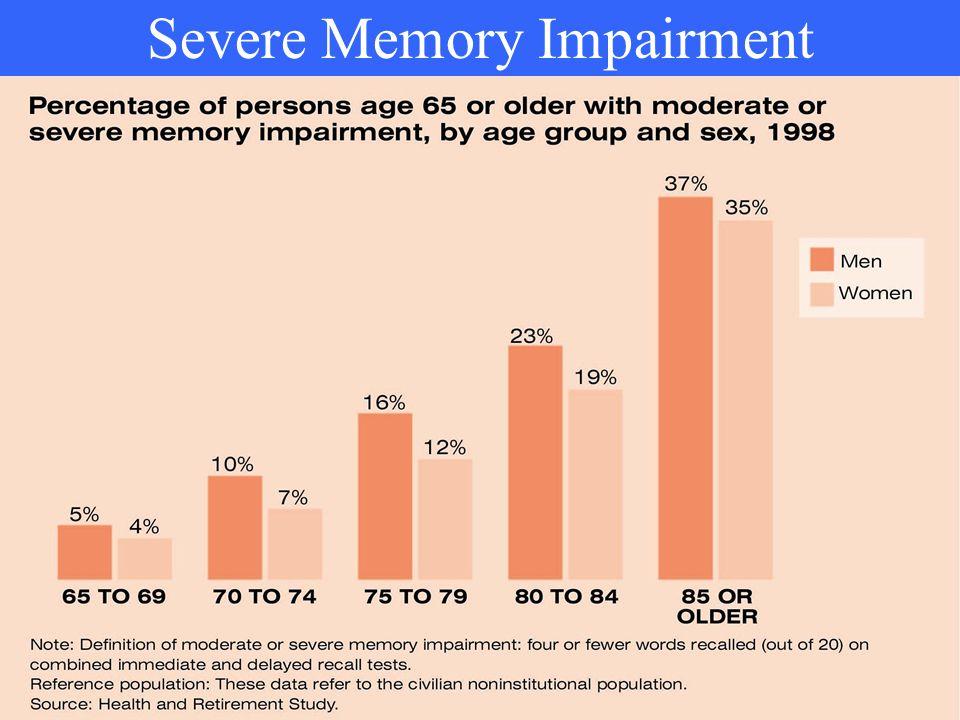 Severe Memory Impairment