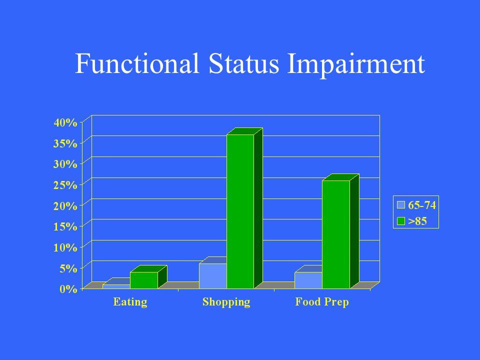 Functional Status Impairment