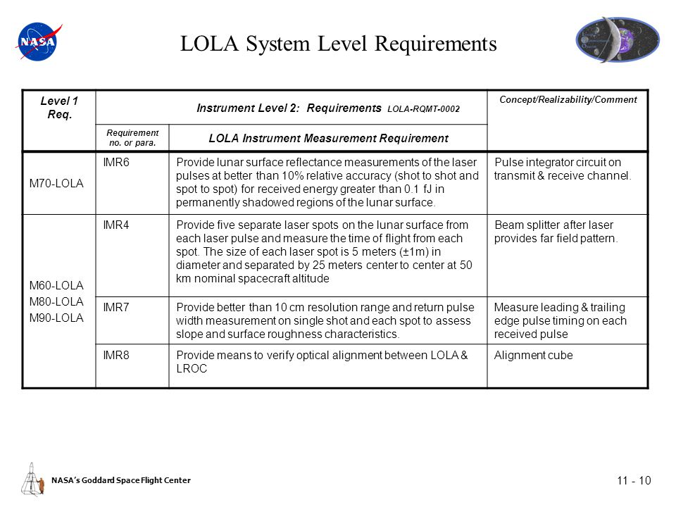 NASA's Goddard Space Flight Center 11 - 10 LOLA System Level Requirements Level 1 Req.
