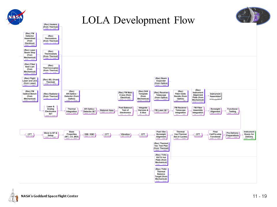 NASA's Goddard Space Flight Center 11 - 19 LOLA Development Flow