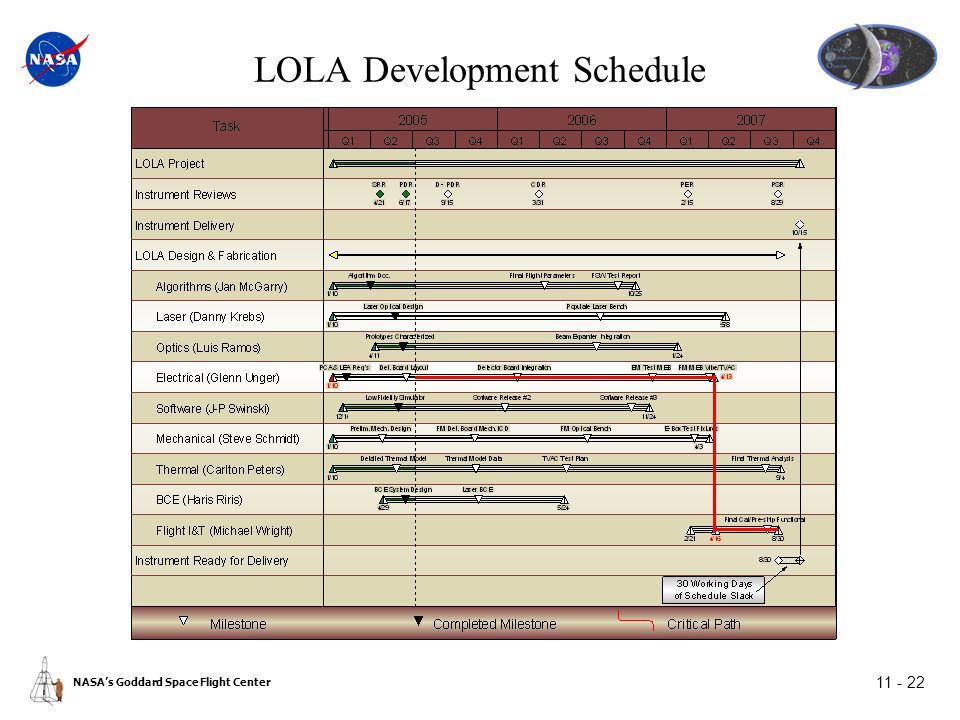 NASA's Goddard Space Flight Center 11 - 22 LOLA Development Schedule