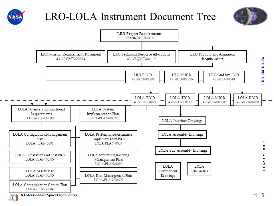NASA's Goddard Space Flight Center 11 - 5 LRO-LOLA Instrument Document Tree LRO CM DOC'S LOLA CM DOC'S LOLA MICD 431-ICD-000089 LOLA EICD 431-ICD-00098 LRO E ICD 431-ICD-00008 LOLA DICD 431-ICD-00108 LOLA TICD 431-ICD-000117 LOLA System Implementation Plan LOLA-PLAN-000N LRO Gnd Sys ICD 431-ICD-00049 LRO Project Requirements ESMD-RLEP-0010 LRO Mission Requirements Document 431-RQMT-00004 LRO Technical Resource Allocations 431-RQMT-00112 LRO Pointing and Alignment Requirements LOLA Performance Assurance Implementation Plan LOLA-PLAN-0003 LOLA Science and Functional Requirements LOLA-RQMT-0002 LRO M ICD 431-ICD-000NN LOLA Interface Drawings LOLA Configuration Management Plan LOLA-PLAN-0001 LOLA Integration and Test Plan LOLA-PLAN-00NN LOLA Safety Plan LOLA-PLAN-00NN LOLA Contamination Control Plan LOLA-PLAN-0004 LOLA System Engineering Management Plan LOLA-PLAN-0010 LOLA Risk Management Plan LOLA-PLAN-00NN LOLA Assembly Drawings LOLA Sub-Assembly Drawings LOLA Component Drawings LOLA Schematics