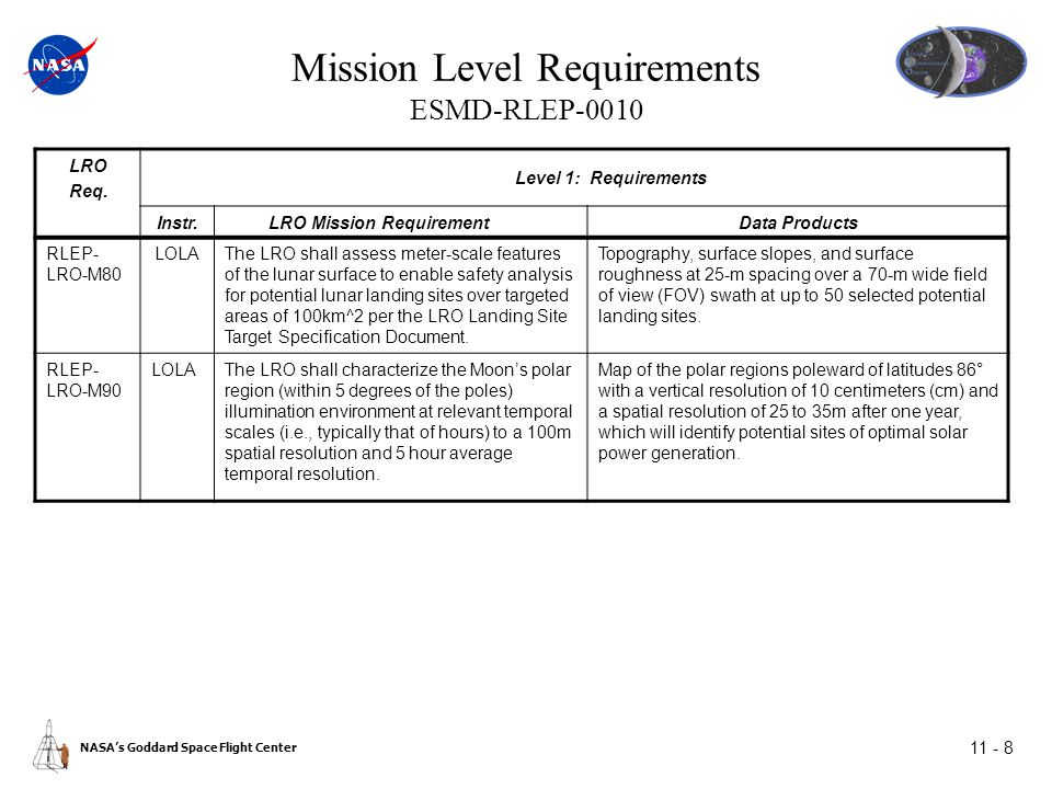 NASA's Goddard Space Flight Center 11 - 8 Mission Level Requirements ESMD-RLEP-0010 LRO Req.