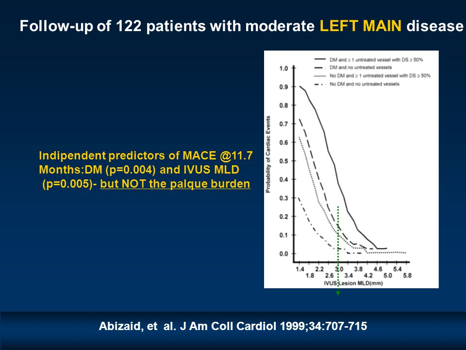 Follow-up of 122 patients with moderate LEFT MAIN disease Indipendent predictors of MACE @11.7 Months:DM (p=0.004) and IVUS MLD (p=0.005)- but NOT the palque burden Abizaid, et al.