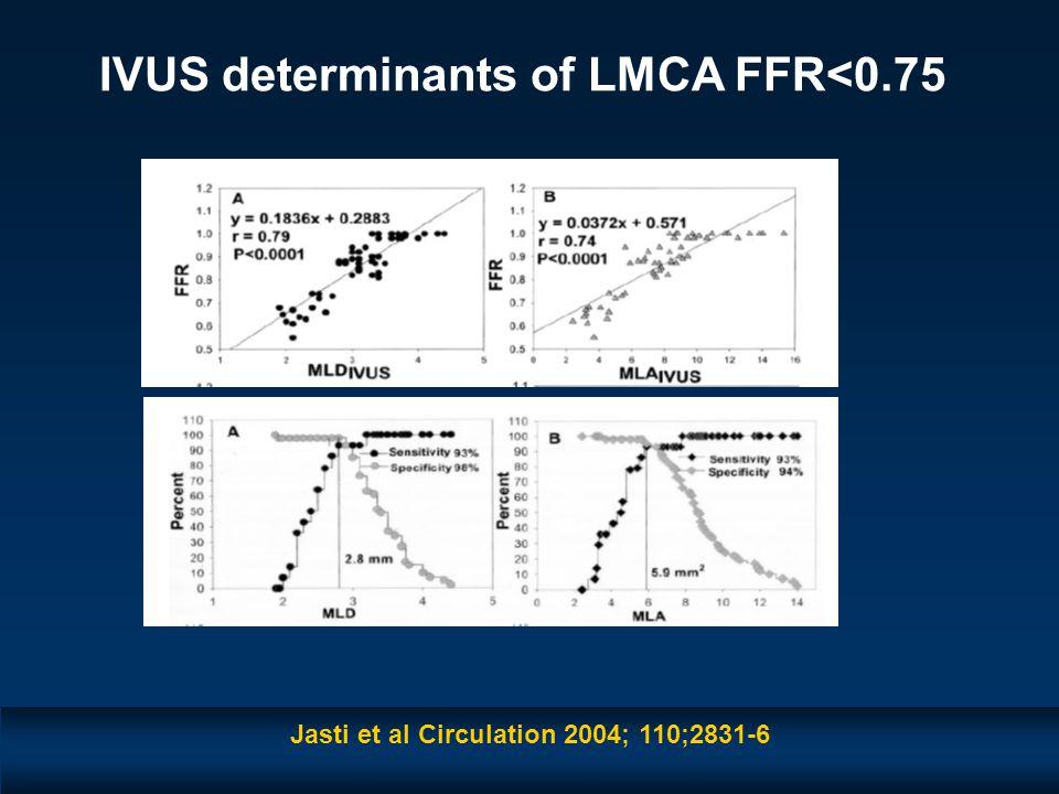 IVUS determinants of LMCA FFR<0.75 Jasti et al Circulation 2004; 110;2831-6