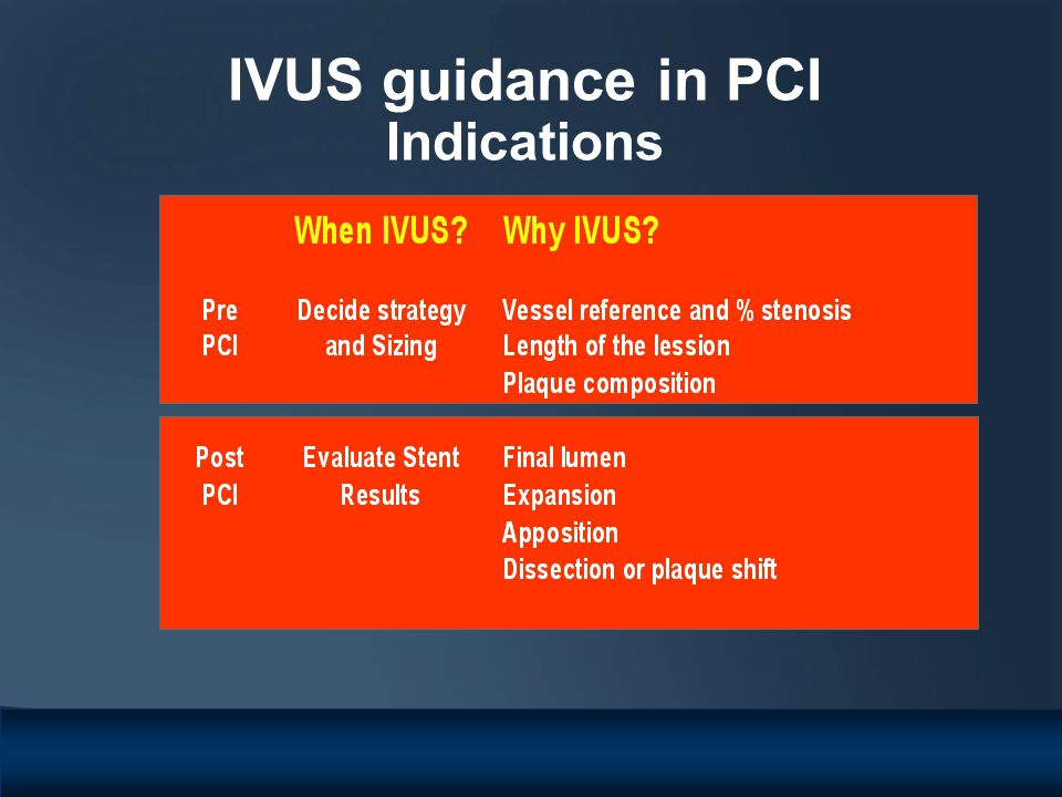 IVUS guidance in PCI Indications