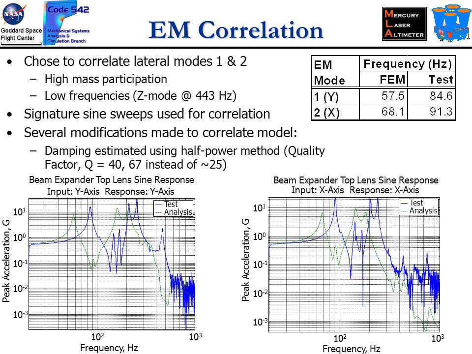 EM Correlation Chose to correlate lateral modes 1 & 2 –High mass participation –Low frequencies (Z-mode @ 443 Hz) Signature sine sweeps used for correlation Several modifications made to correlate model: –Damping estimated using half-power method (Quality Factor, Q = 40, 67 instead of ~25) 10 2 10 3 10 -3 10 -2 10 -1 10 0 10 1 Beam Expander Top Lens Sine Response Input: Y-Axis Response: Y-Axis Frequency, Hz Peak Acceleration, G Test Analysis