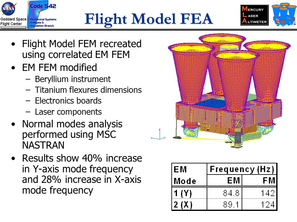 Flight Model FEA Flight Model FEM recreated using correlated EM FEM EM FEM modified –Beryllium instrument –Titanium flexures dimensions –Electronics boards –Laser components Normal modes analysis performed using MSC NASTRAN Results show 40% increase in Y-axis mode frequency and 28% increase in X-axis mode frequency