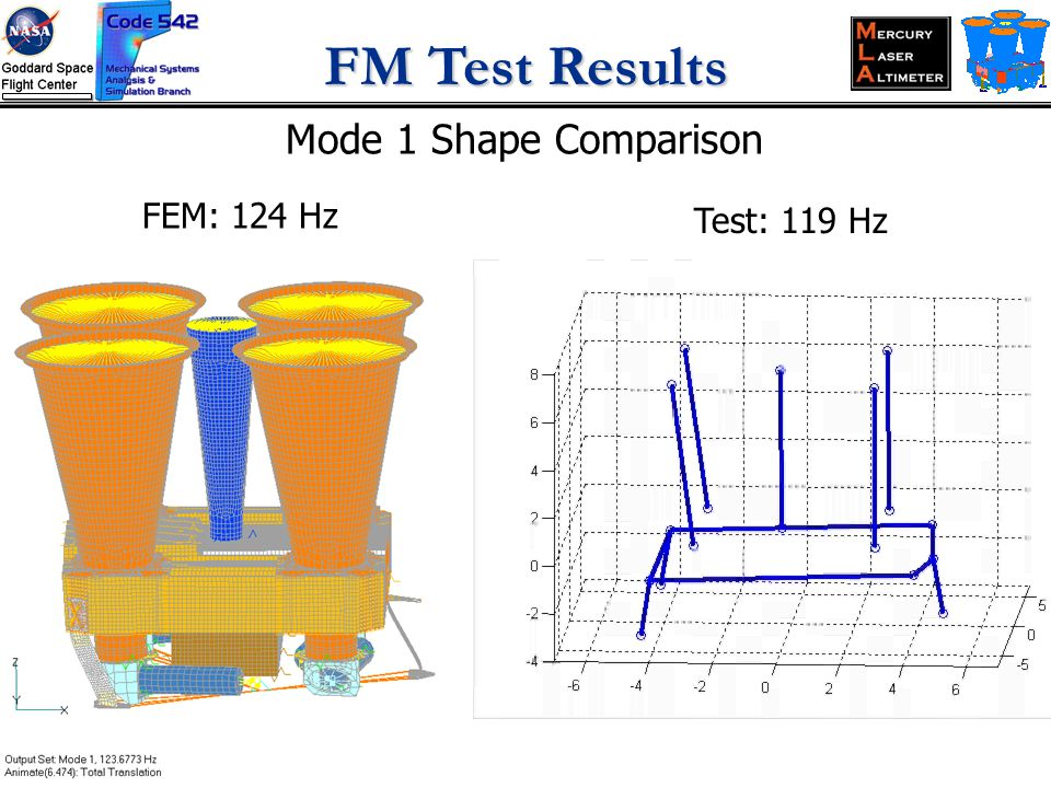 FM Test Results Mode 1 Shape Comparison FEM: 124 Hz Test: 119 Hz