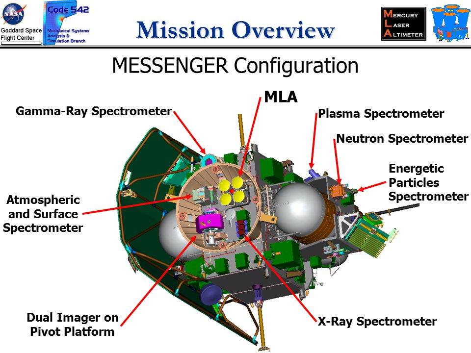 MESSENGER Configuration Plasma Spectrometer Neutron Spectrometer Gamma-Ray Spectrometer X-Ray Spectrometer Dual Imager on Pivot Platform Atmospheric and Surface Spectrometer Energetic Particles Spectrometer MLA