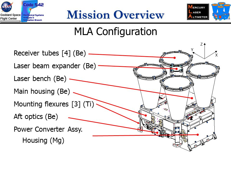 Mission Overview Receiver tubes [4] (Be) Laser beam expander (Be) Laser bench (Be) Main housing (Be) Mounting flexures [3] (Ti) Aft optics (Be) Power Converter Assy.
