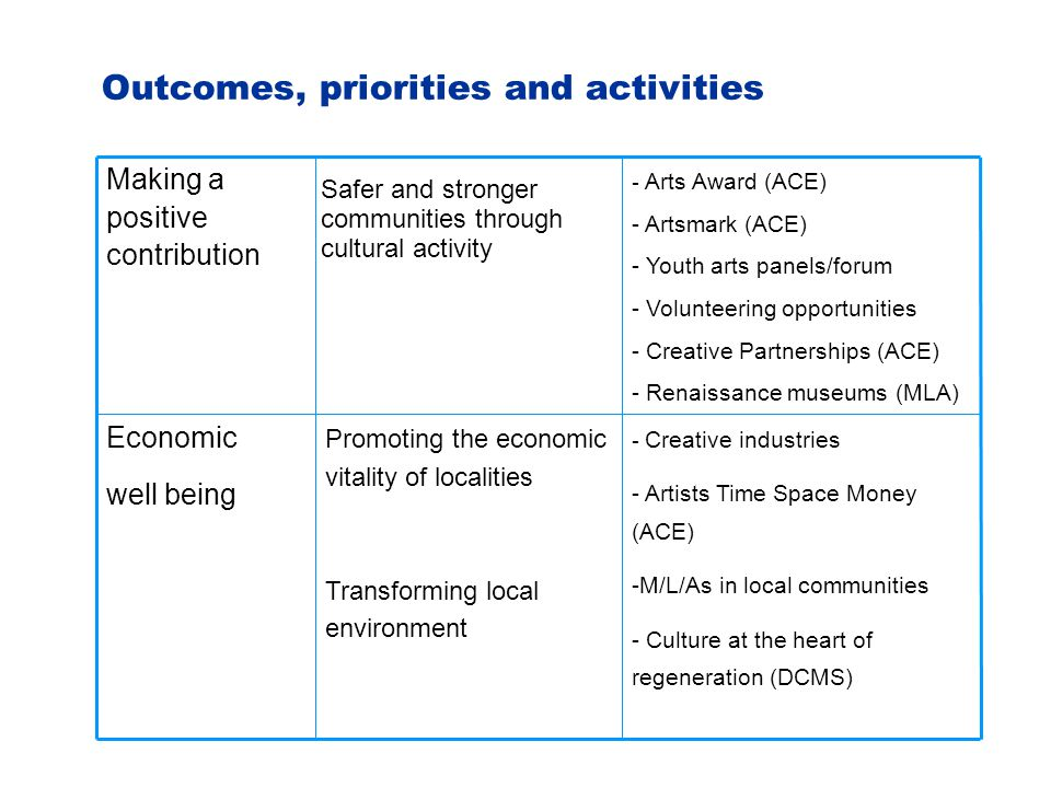 Outcomes, priorities and activities - Creative industries - Artists Time Space Money (ACE) -M/L/As in local communities - Culture at the heart of regeneration (DCMS) Promoting the economic vitality of localities Transforming local environment Economic well being - Arts Award (ACE) - Artsmark (ACE) - Youth arts panels/forum - Volunteering opportunities - Creative Partnerships (ACE) - Renaissance museums (MLA) Making a positive contribution Safer and stronger communities through cultural activity