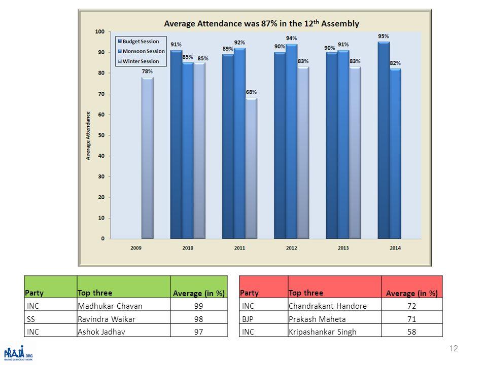 12 PartyTop threeAverage (in %) INCMadhukar Chavan99 SSRavindra Waikar98 INCAshok Jadhav97 PartyTop threeAverage (in %) INCChandrakant Handore72 BJPPrakash Maheta71 INCKripashankar Singh58
