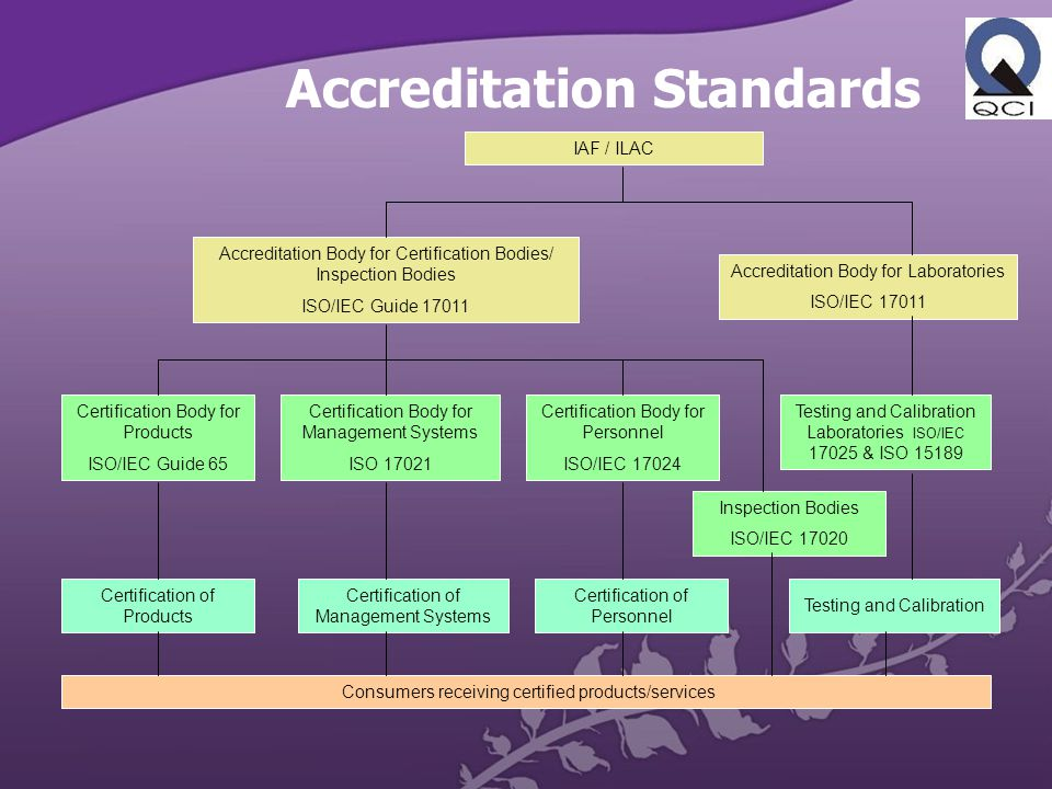 Accreditation Standards Accreditation Body for Certification Bodies/ Inspection Bodies ISO/IEC Guide 17011 Accreditation Body for Laboratories ISO/IEC 17011 Certification Body for Products ISO/IEC Guide 65 Certification Body for Management Systems ISO 17021 Certification Body for Personnel ISO/IEC 17024 Certification of Products Certification of Management Systems Certification of Personnel Testing and Calibration Laboratories ISO/IEC 17025 & ISO 15189 Testing and Calibration Consumers receiving certified products/services Inspection Bodies ISO/IEC 17020 IAF / ILAC
