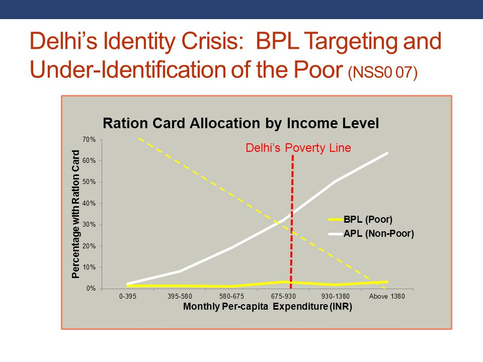 Delhi's Identity Crisis: BPL Targeting and Under-Identification of the Poor (NSS0 07) Delhi's Poverty Line
