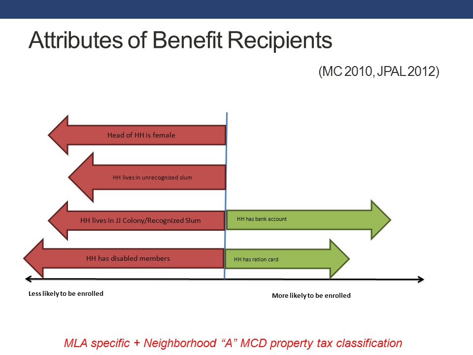 Attributes of Benefit Recipients (MC 2010, JPAL 2012) More likely to be enrolled Less likely to be enrolled HH has disabled members Head of HH is female HH lives in unrecognized slum HH lives in JJ Colony/Recognized Slum HH has ration card HH has bank account MLA specific + Neighborhood A MCD property tax classification