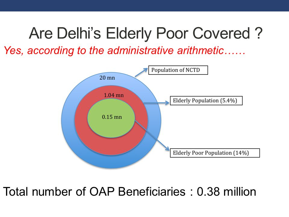 Are Delhi's Elderly Poor Covered .