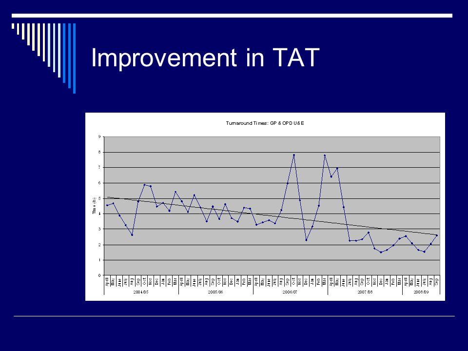 Improvement in TAT