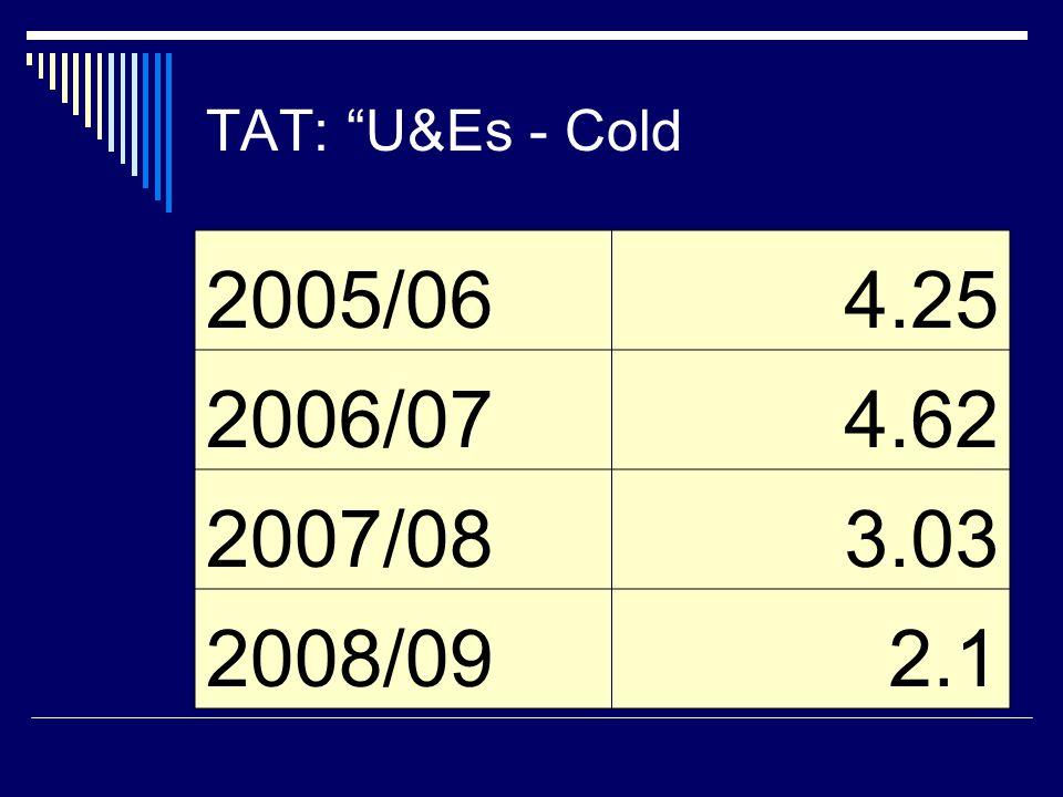 TAT: U&Es - Cold 2005/064.25 2006/074.62 2007/083.03 2008/092.1