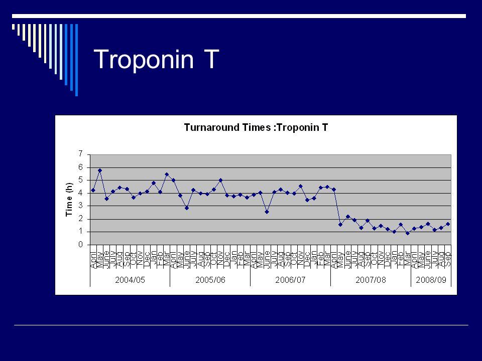Troponin T
