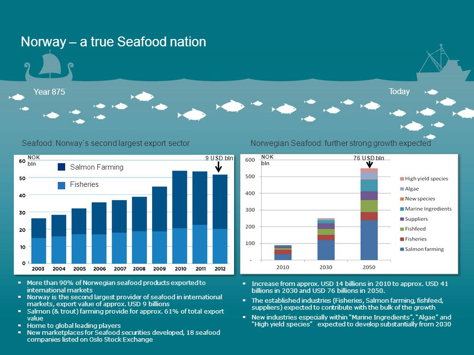 Norway – a true Seafood nation  More than 90% of Norwegian seafood products exported to international markets  Norway is the second largest provider of seafood in international markets, export value of approx.