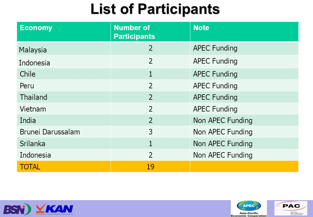 List of Participants EconomyNumber of Participants Note Malaysia 2APEC Funding Indonesia 2APEC Funding Chile1APEC Funding Peru2APEC Funding Thailand2A